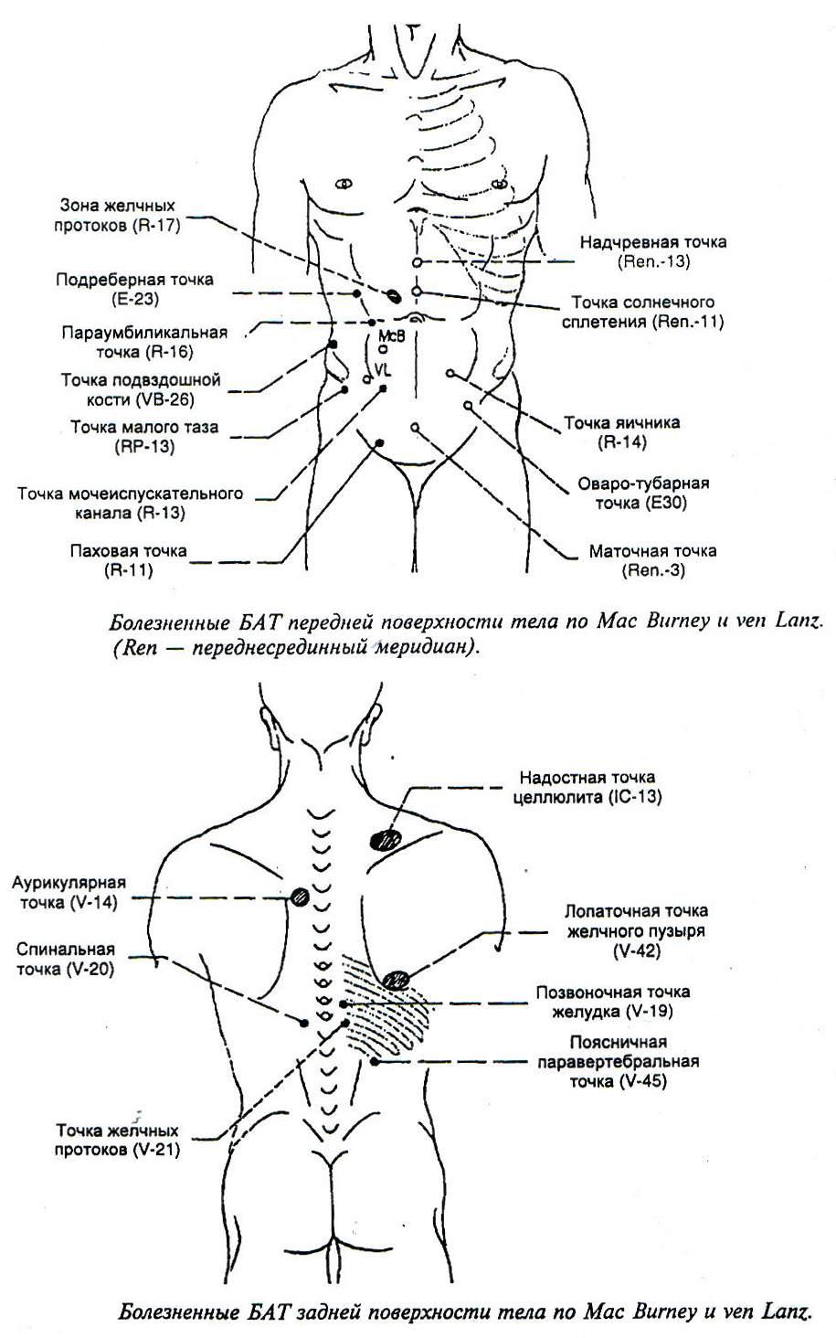 Болезненные БАТ на поверхности тела