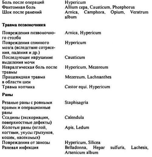 гомеопатические препараты при травмах