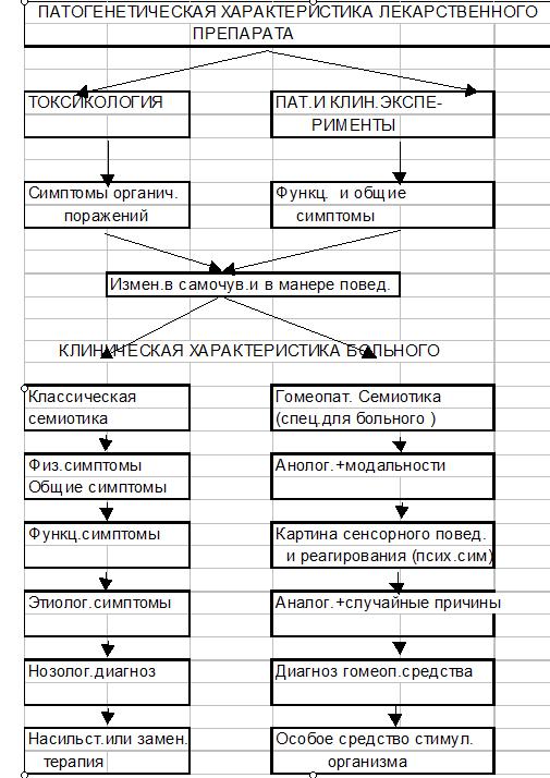 Данная таблица демонстрирует, что между заболеванием и выбором средства лечения не существует автоматической взаимосвязи